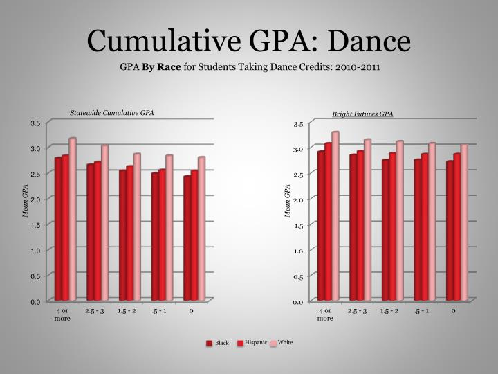Cumulative GPA: Dance