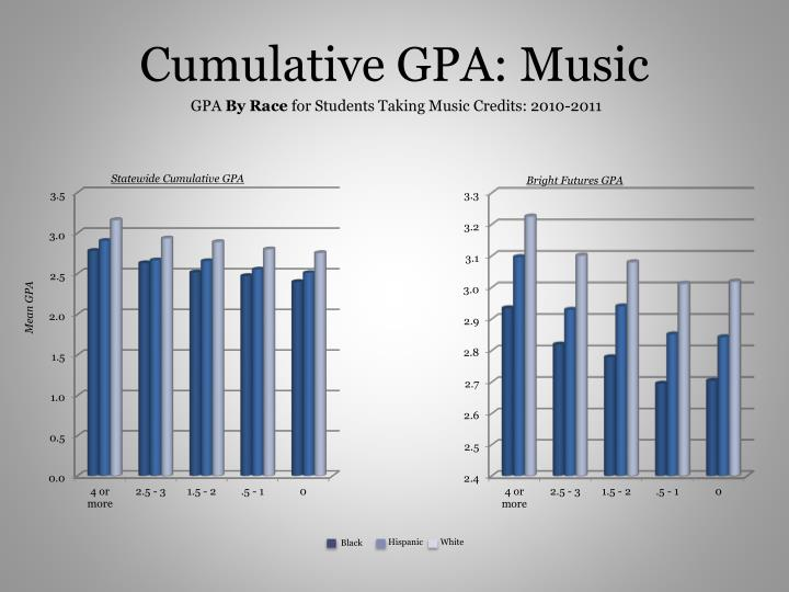Cumulative GPA: Music