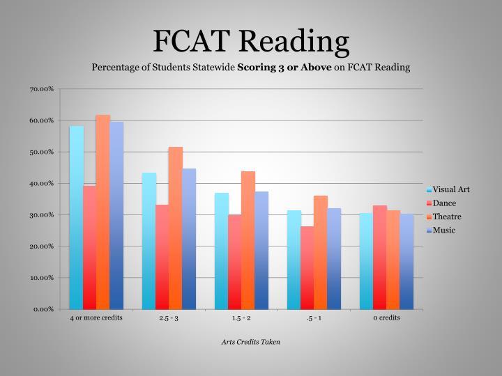 FCAT Reading
