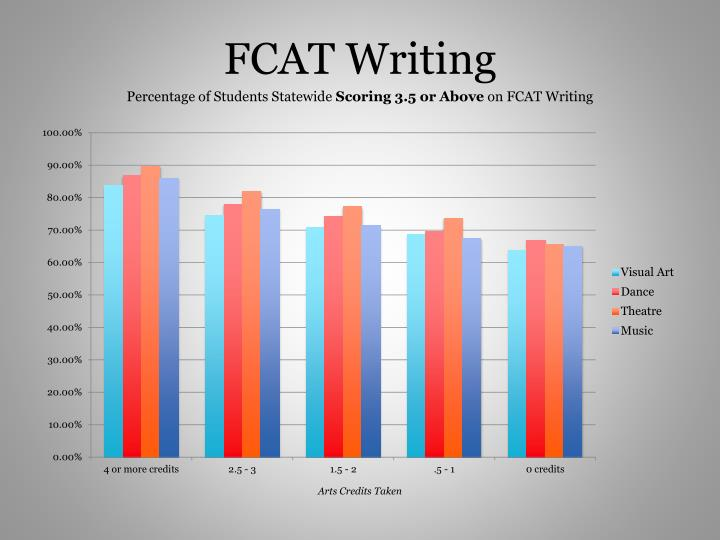 FCAT Writing