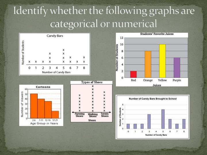 Identify whether the following graphs are categorical or numerical