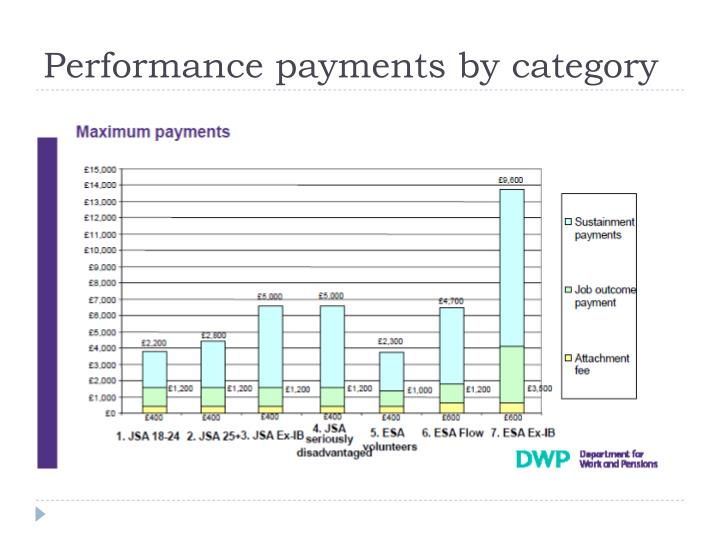 Performance payments by category