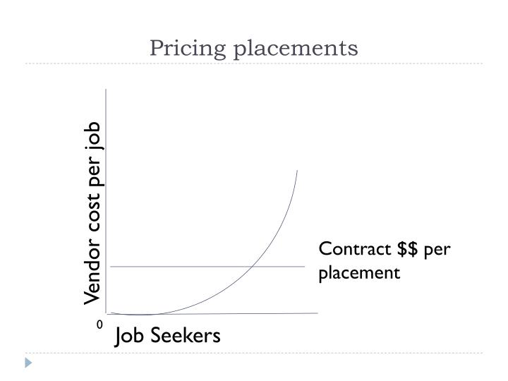 Pricing placements