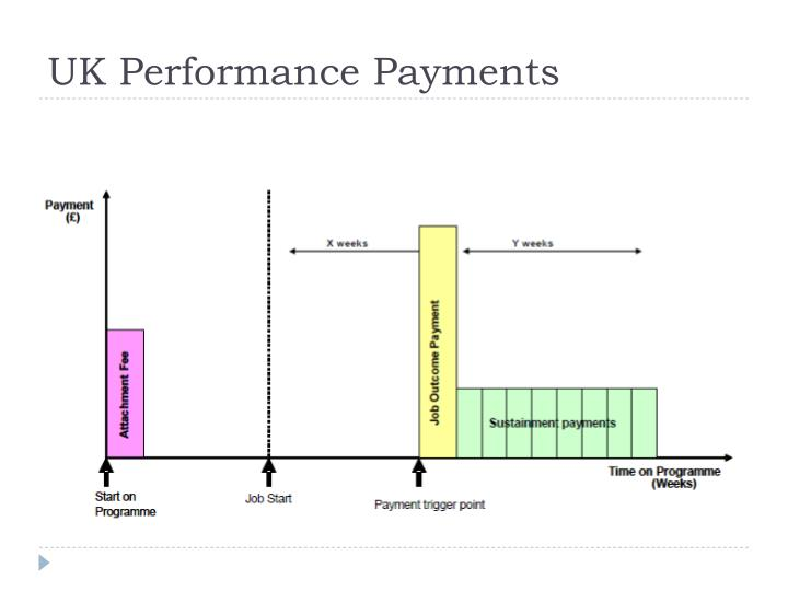 UK Performance Payments