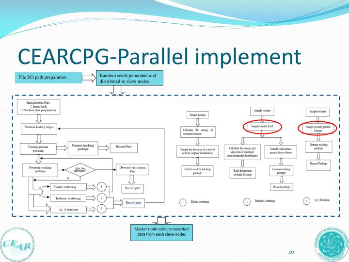 CEARCPG-Parallel implement
