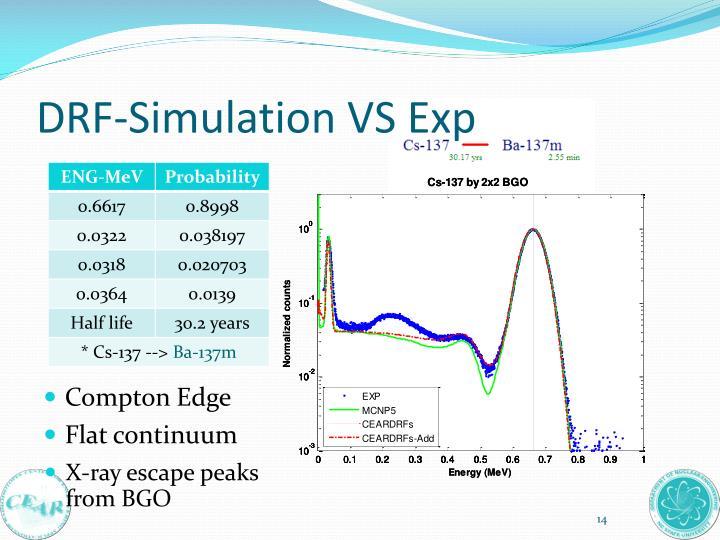 DRF-Simulation VS Exp