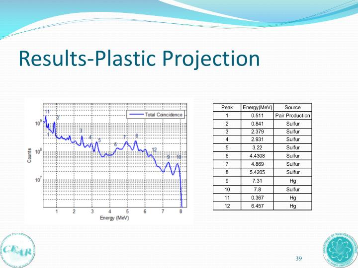 Results-Plastic Projection
