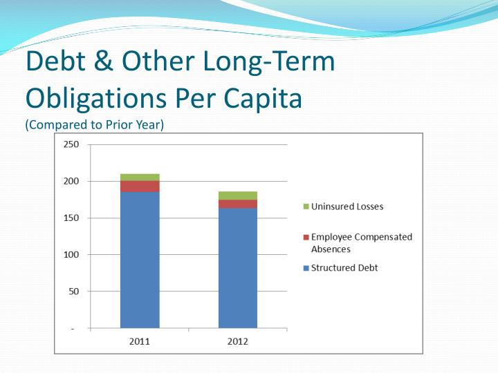 Debt & Other Long-Term Obligations Per Capita