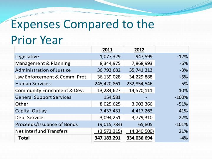 Expenses Compared to the