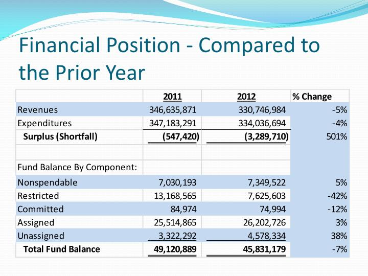Financial Position - Compared to the Prior Year