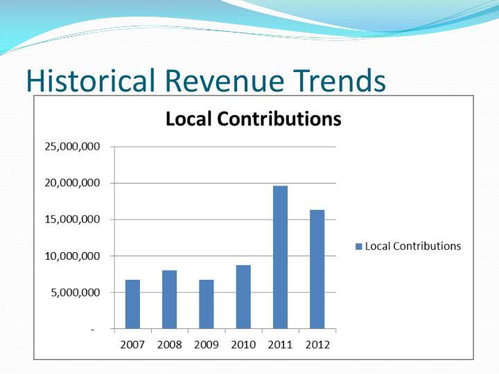 Historical Revenue Trends
