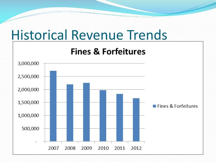 Historical Revenue Trends