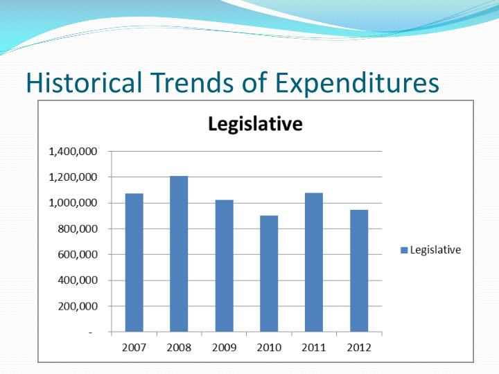 Historical Trends of Expenditures