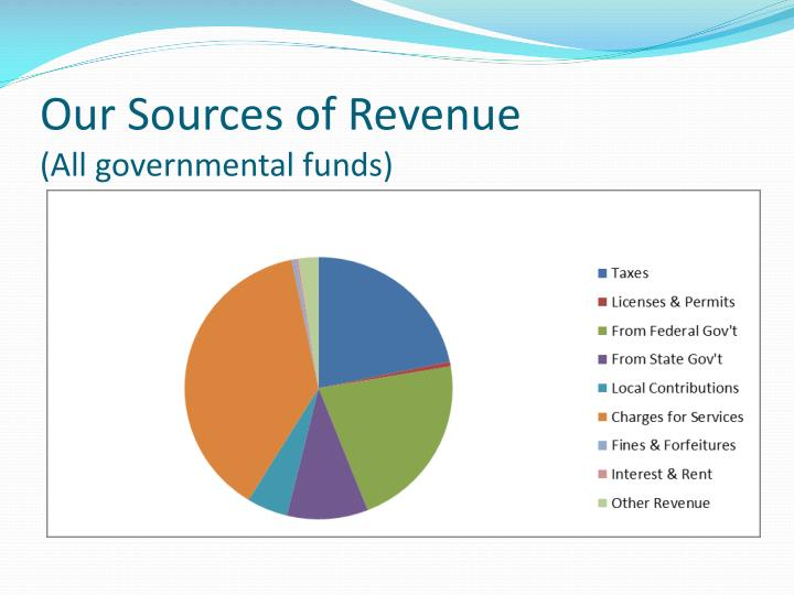 Our sources of revenue all governmental funds