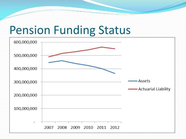 Pension Funding Status