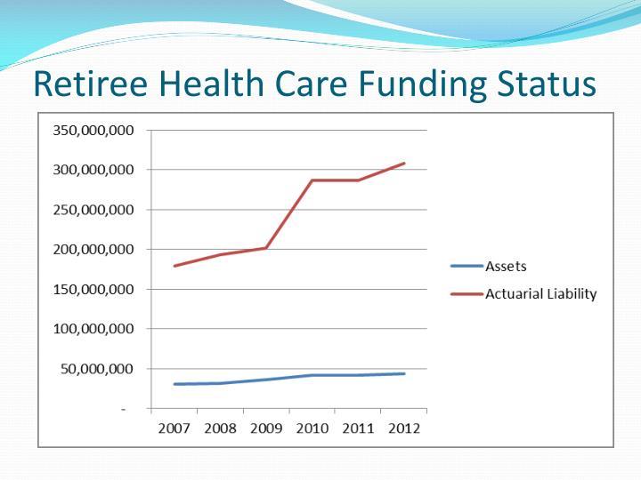 Retiree Health Care Funding Status