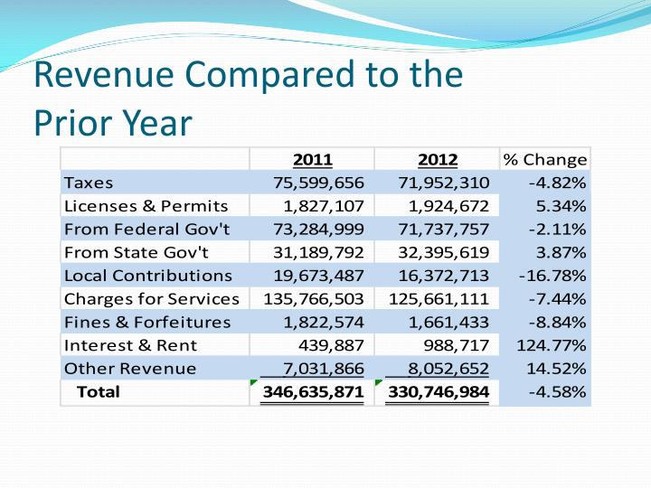 Revenue compared to the prior year