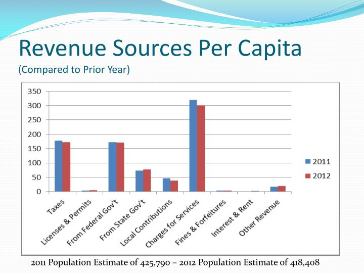 Revenue Sources Per Capita