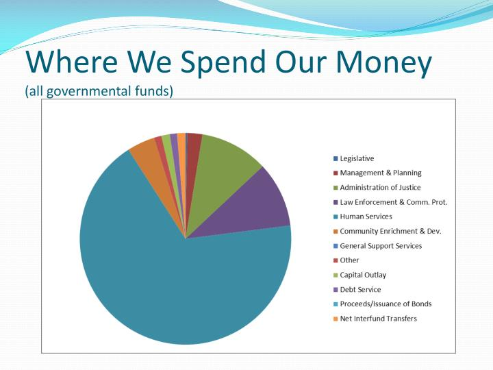 Where We Spend Our Money