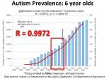 autism prevalence 6 year olds