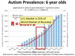 autism prevalence 6 year olds1