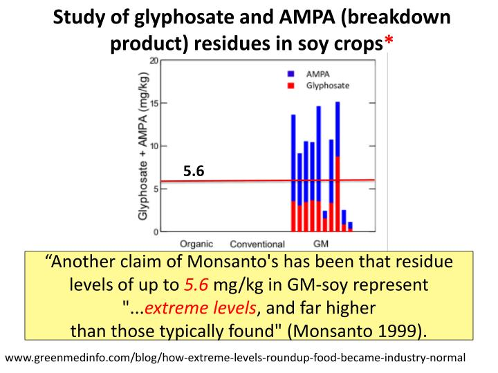 Study of glyphosate and AMPA (breakdown product) residues in soy crops
