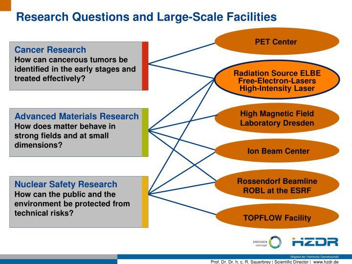 Research Q