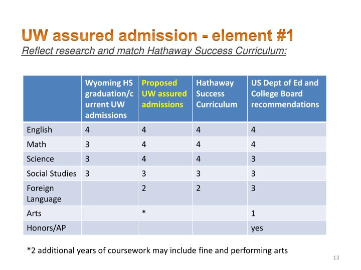 UW assured admission - element #1