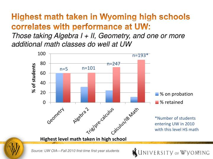 Highest math taken in Wyoming high schools