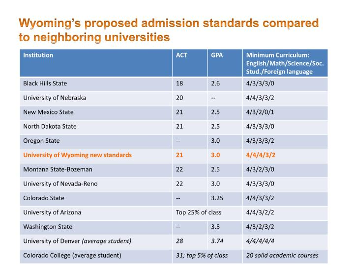 Wyoming's proposed admission standards compared