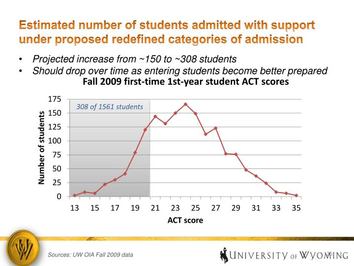 Estimated number of students admitted with support