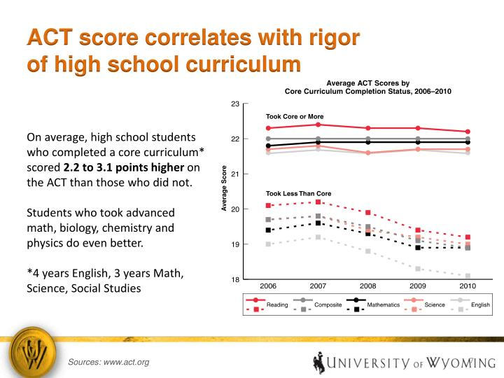 ACT score correlates with rigor