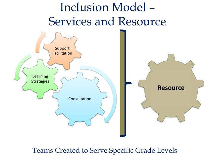 Inclusion model services and resource