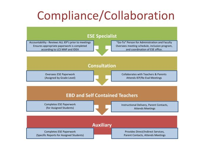 Compliance/Collaboration