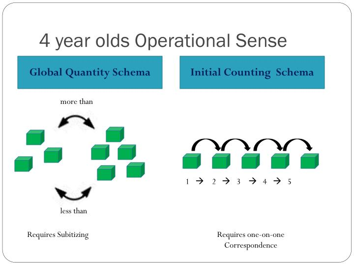 4 year olds Operational Sense