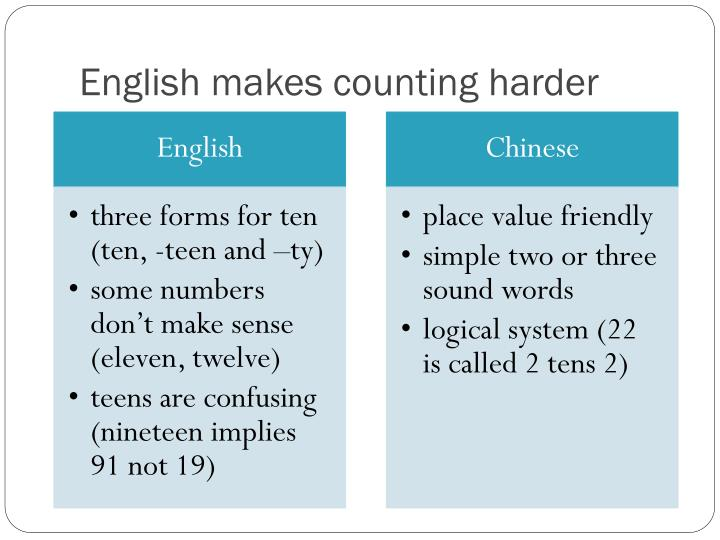 English makes counting harder