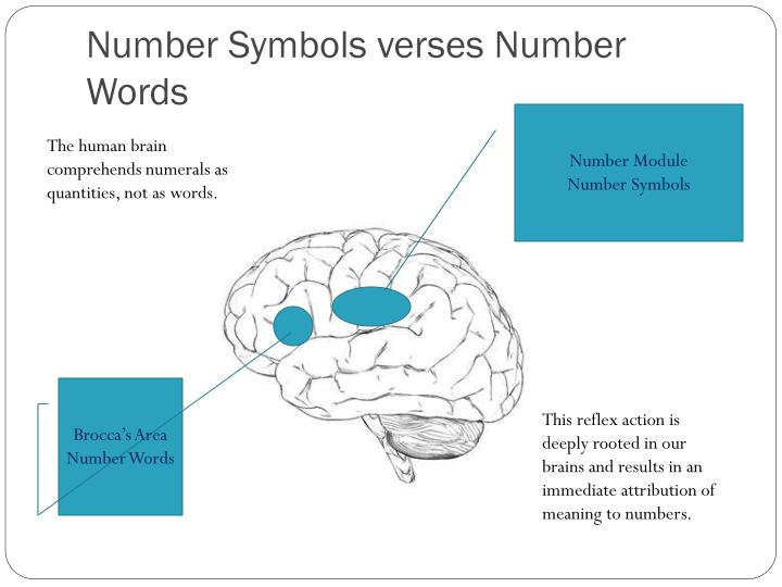 Number Symbols verses Number Words