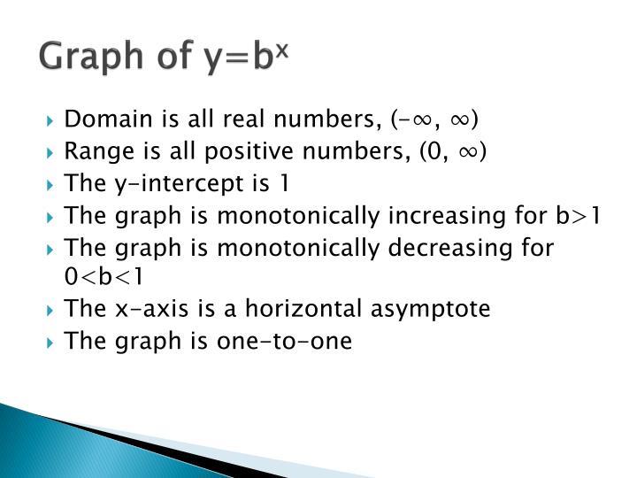 Graph of y=