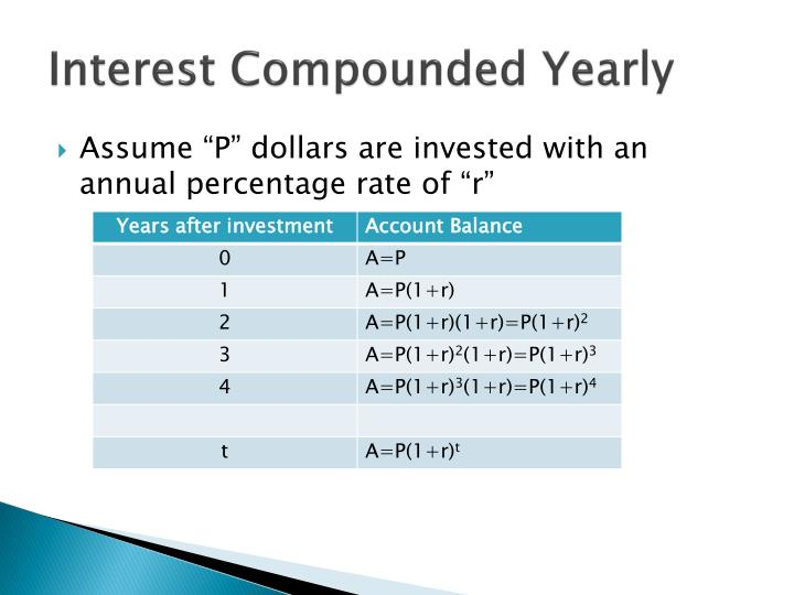 Interest Compounded Yearly