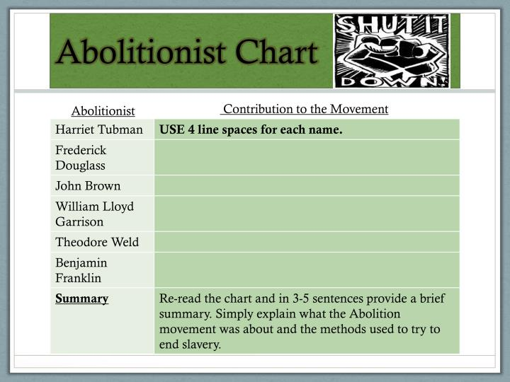 Abolitionist Chart