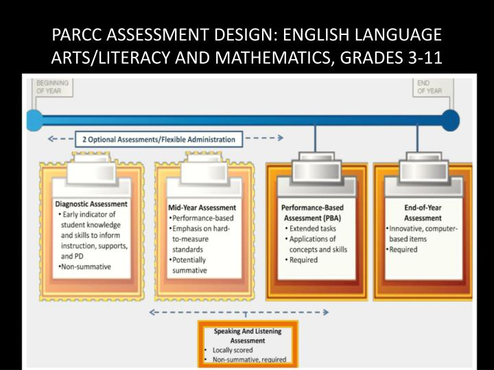 PARCC ASSESSMENT DESIGN: ENGLISH LANGUAGE ARTS/LITERACY AND MATHEMATICS, GRADES 3-11