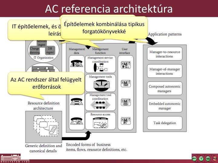 AC referencia architektúra