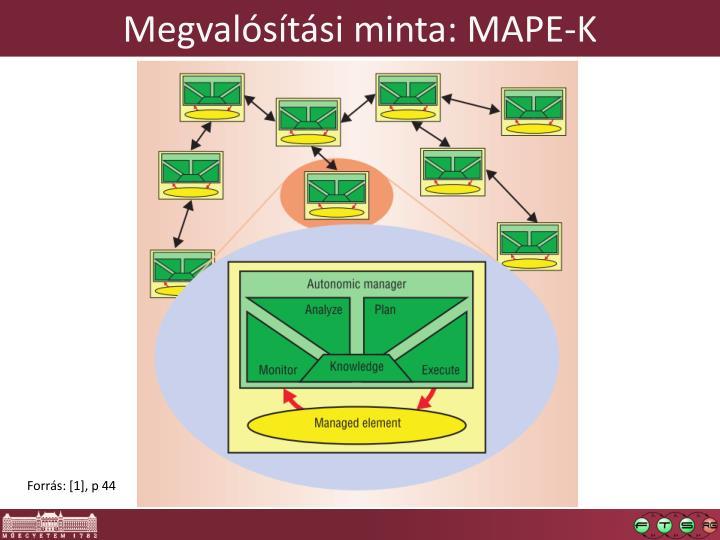 Megvalósítási minta: MAPE-K