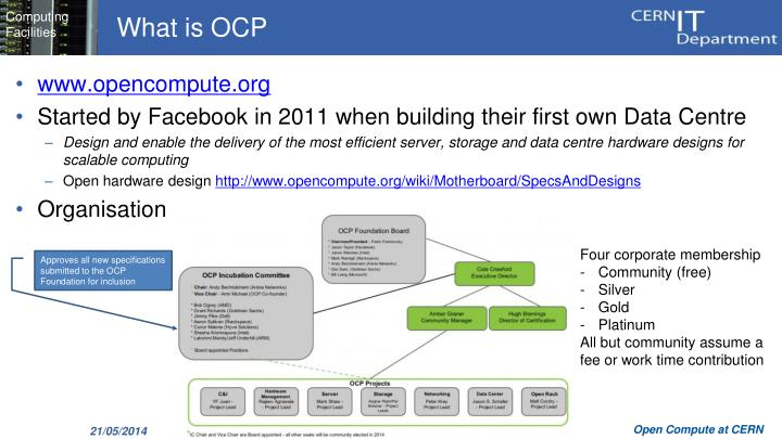 What is ocp