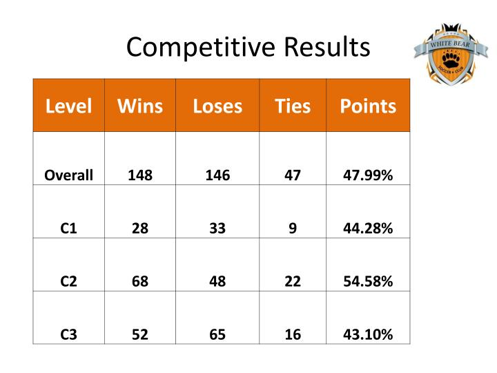 Competitive Results