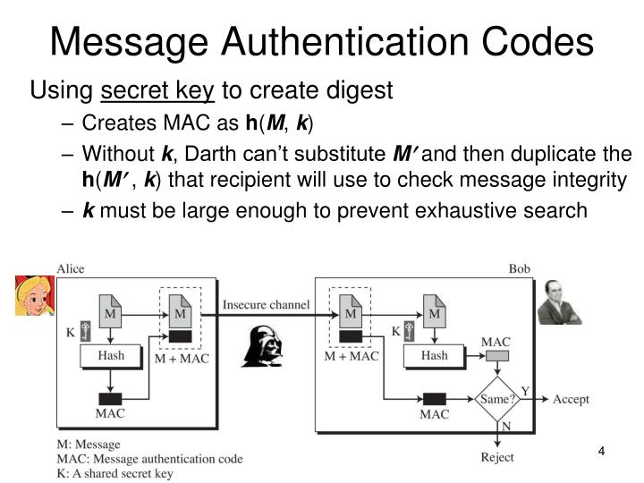 Message Authentication Codes
