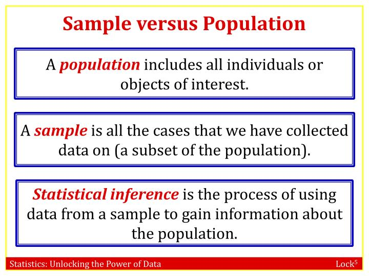 Sample versus population