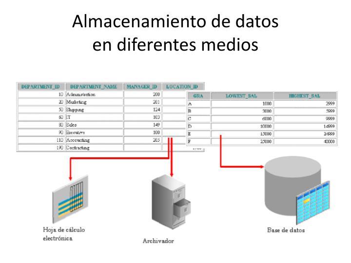 Almacenamiento de datos endiferentes medios