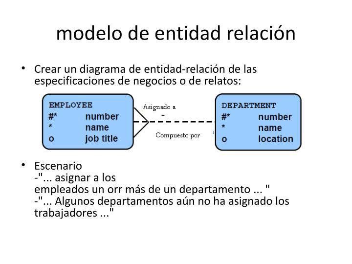 modelo deentidadrelación