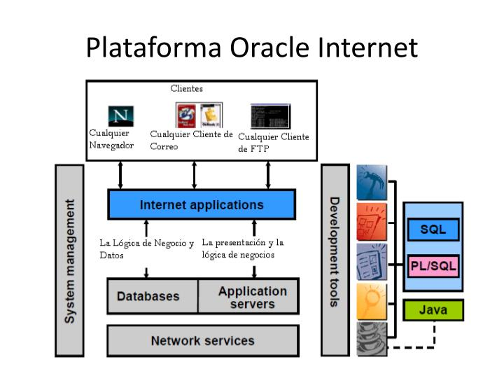Plataforma Oracle Internet